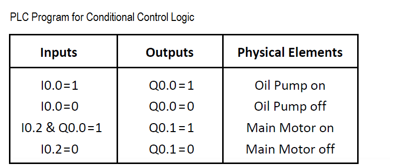 PLC Program for Conditional Control Logic Simulation