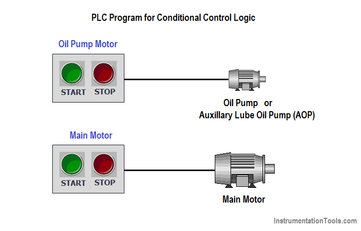 PLC Program for Conditional Control Logic