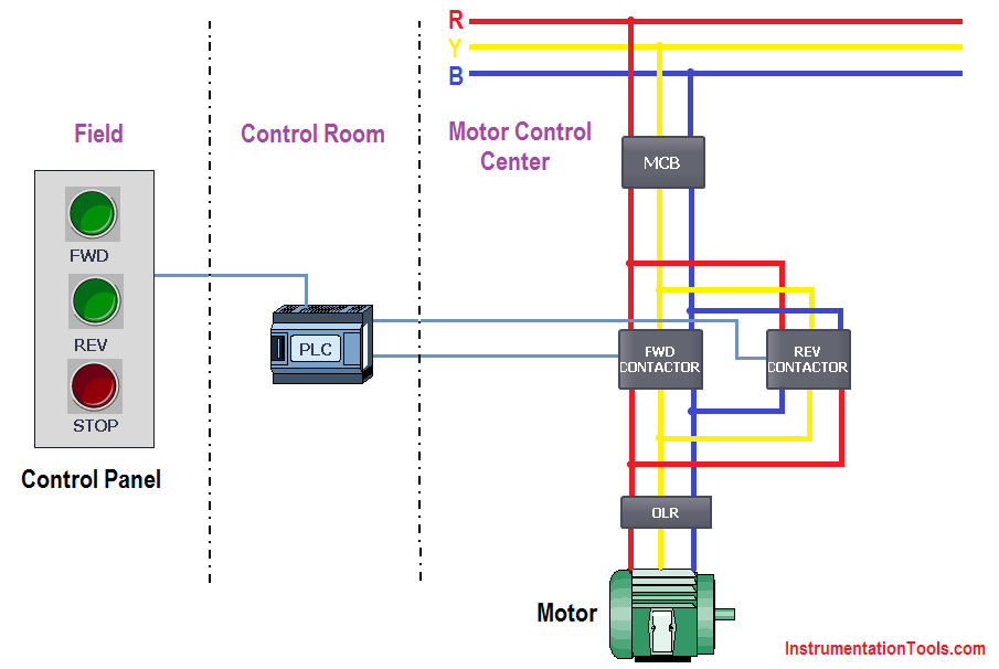 3 Phase Motor Control Using Plc Ladder Logic