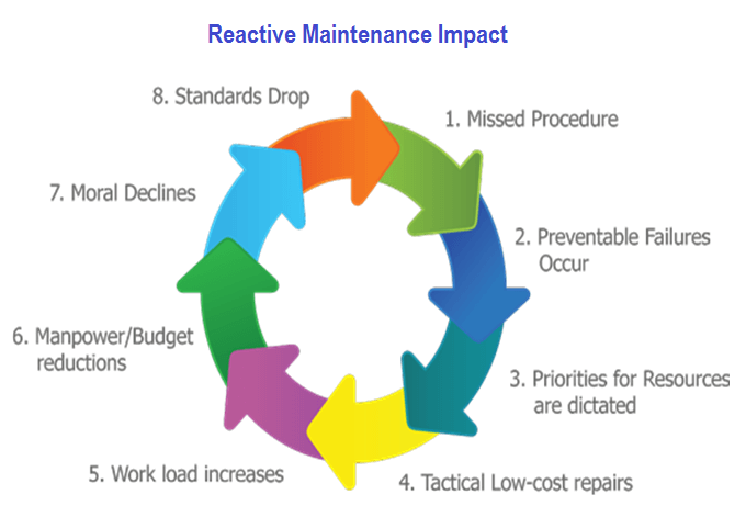 Reactive or Corrective Maintenance