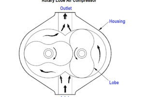 Rotary Lobe Air Compressor