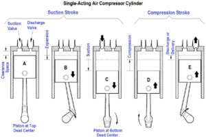 Single-Acting Air Compressor Cylinder