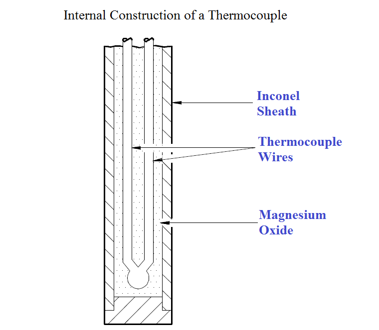Thermocouple Construction