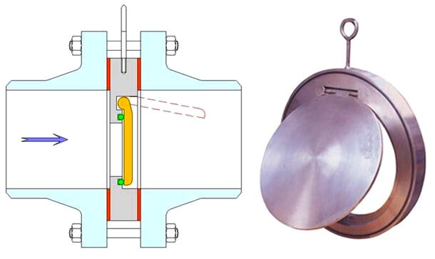 Check Valve Types >> Types Of Check Valves Different Check Valves Types Of