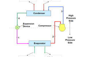 Working Principle of Water Chillers