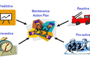 types of maintenance programs