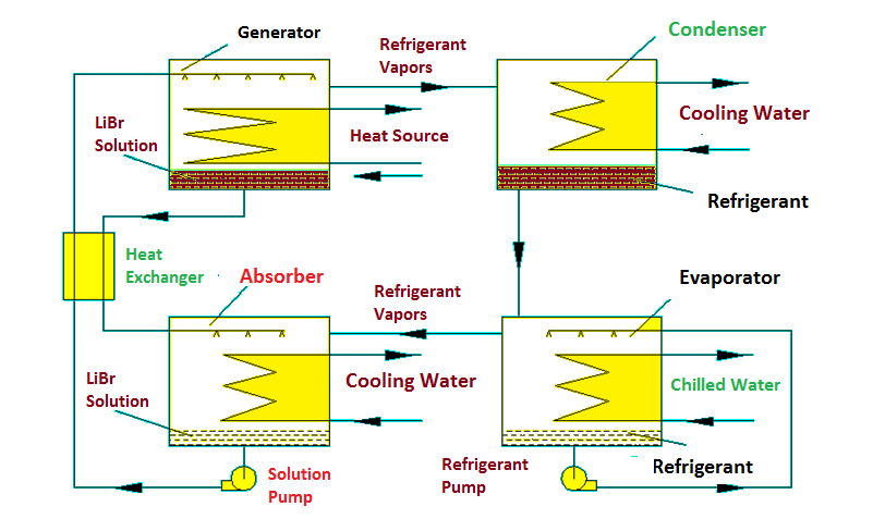 vapor absorption cycle in HVAC