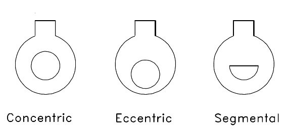 Concentric, Segmental and Eccentric Orifice Plates