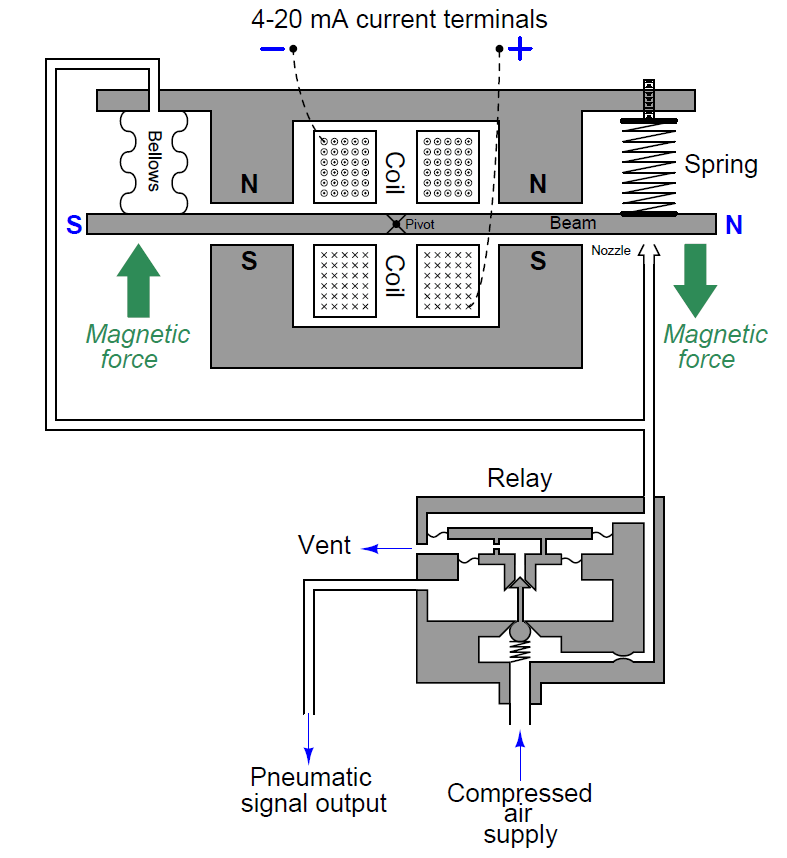 Current to Pressure Converter