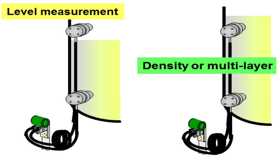 DP Level vs density measurement