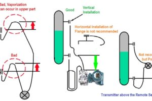 DP Transmitter Capillary arrangement