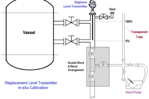 Displacement Level Transmitter in situ calibration
