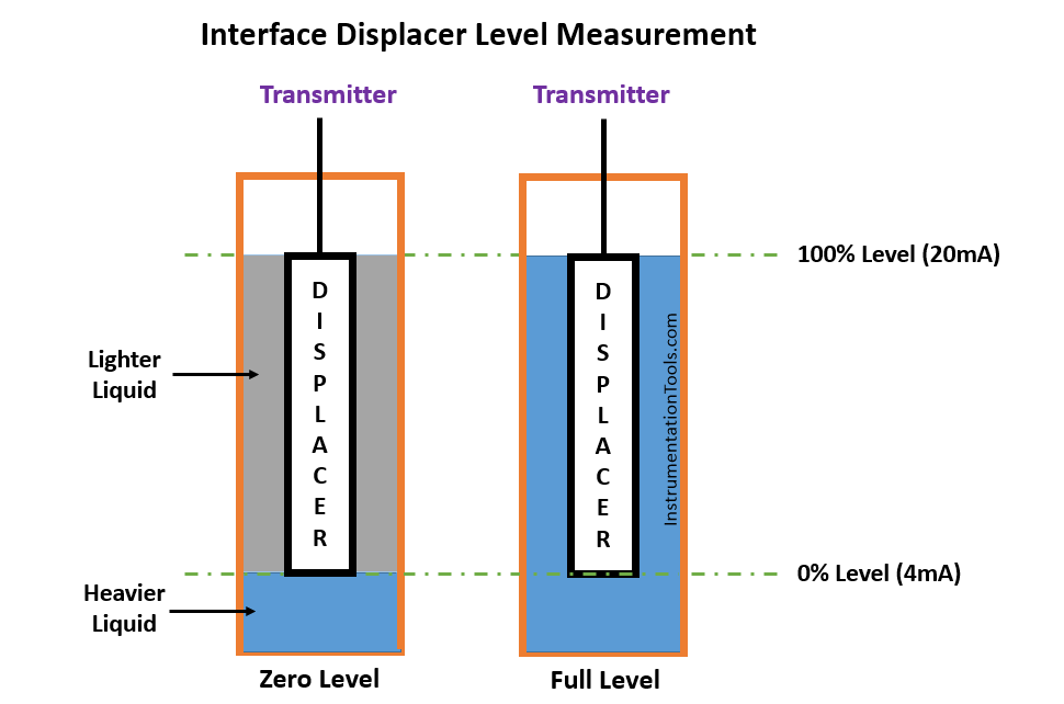 Interface Displacer Level Measurement