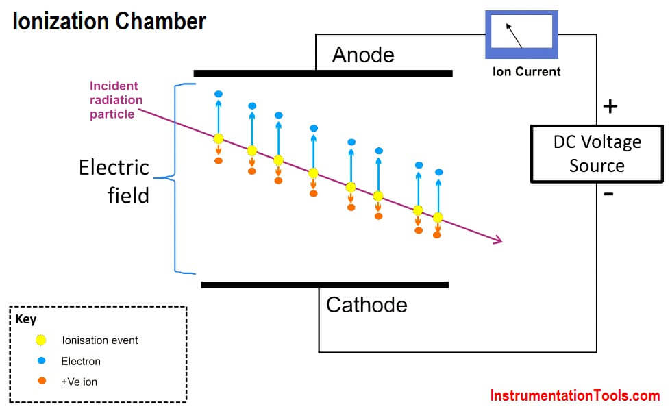 Ionization chamber Working