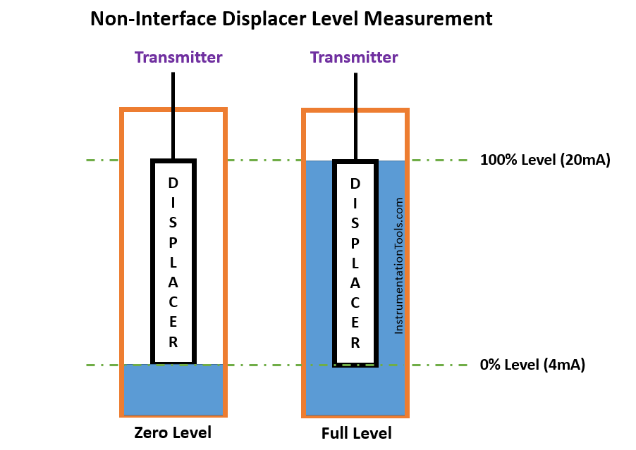 Non-Interface Displacer Level Measurement