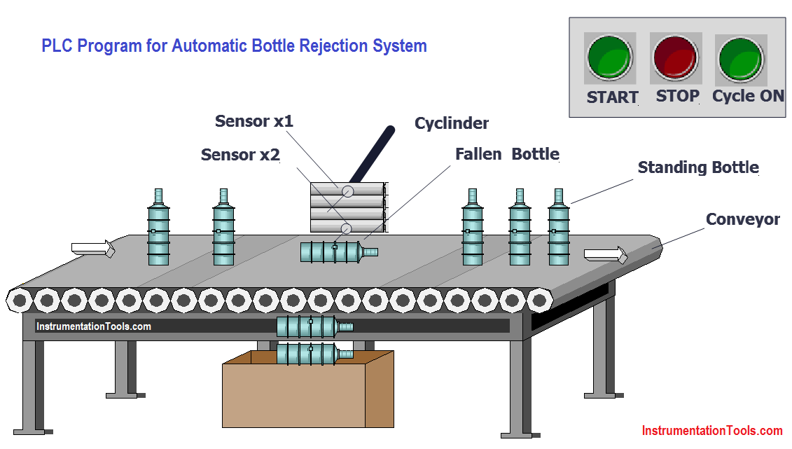 PLC Program for Automatic Bottle Rejection System