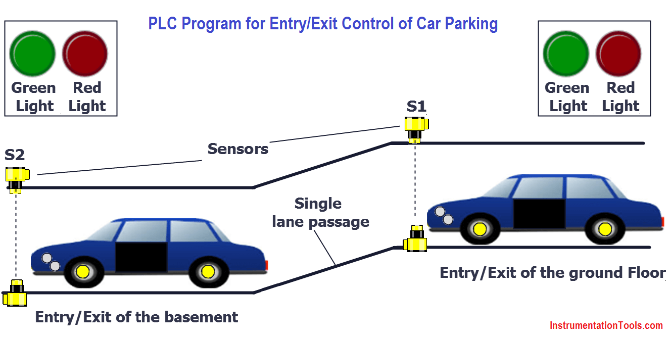 PLC Car Parking Program