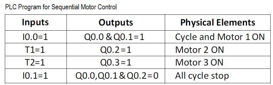 PLC Program for Sequential Motor Control Simulation