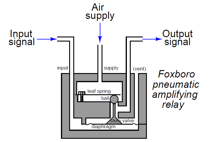Pneumatic Amplifying Relay Principle