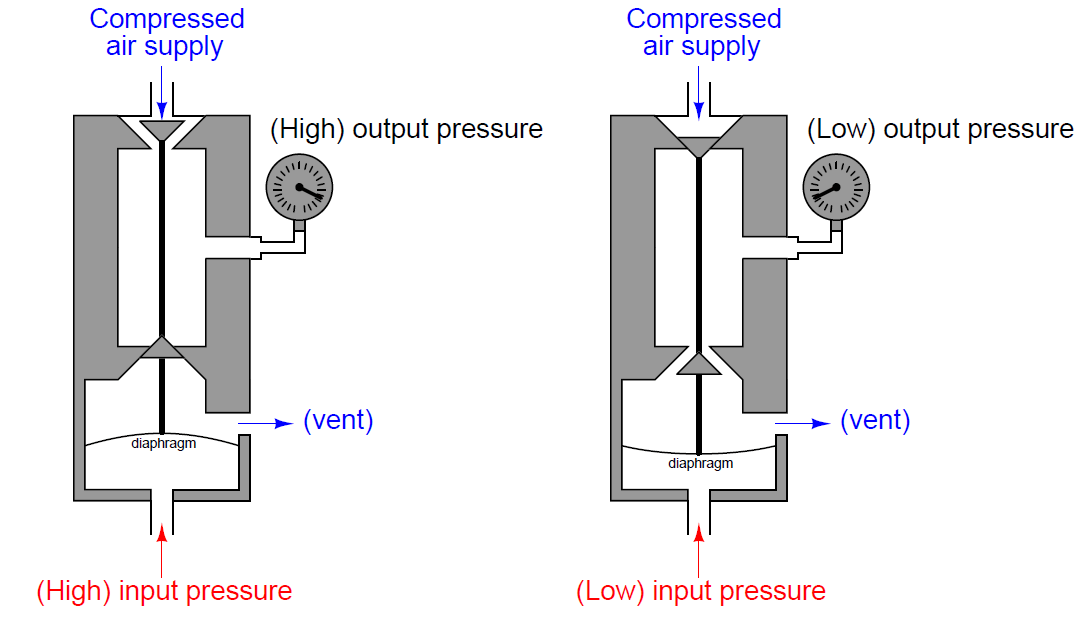 Pneumatic Instruments Mechanism - 4