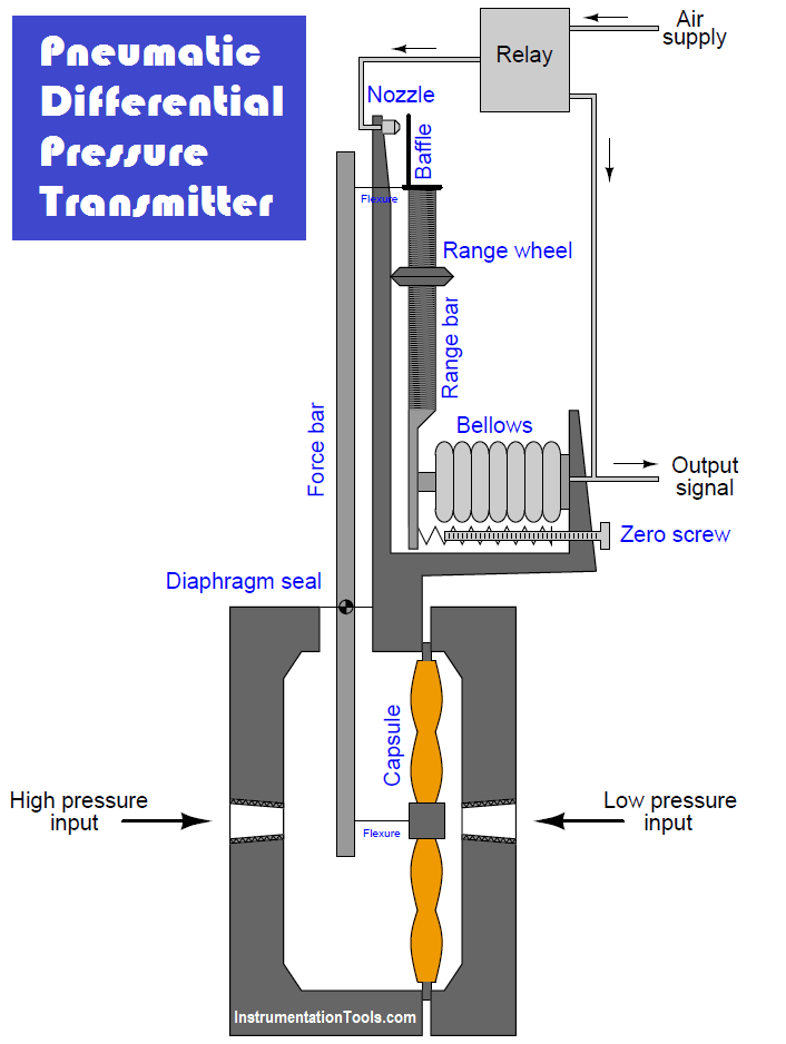Pneumatic differential pressure transmitter Parts
