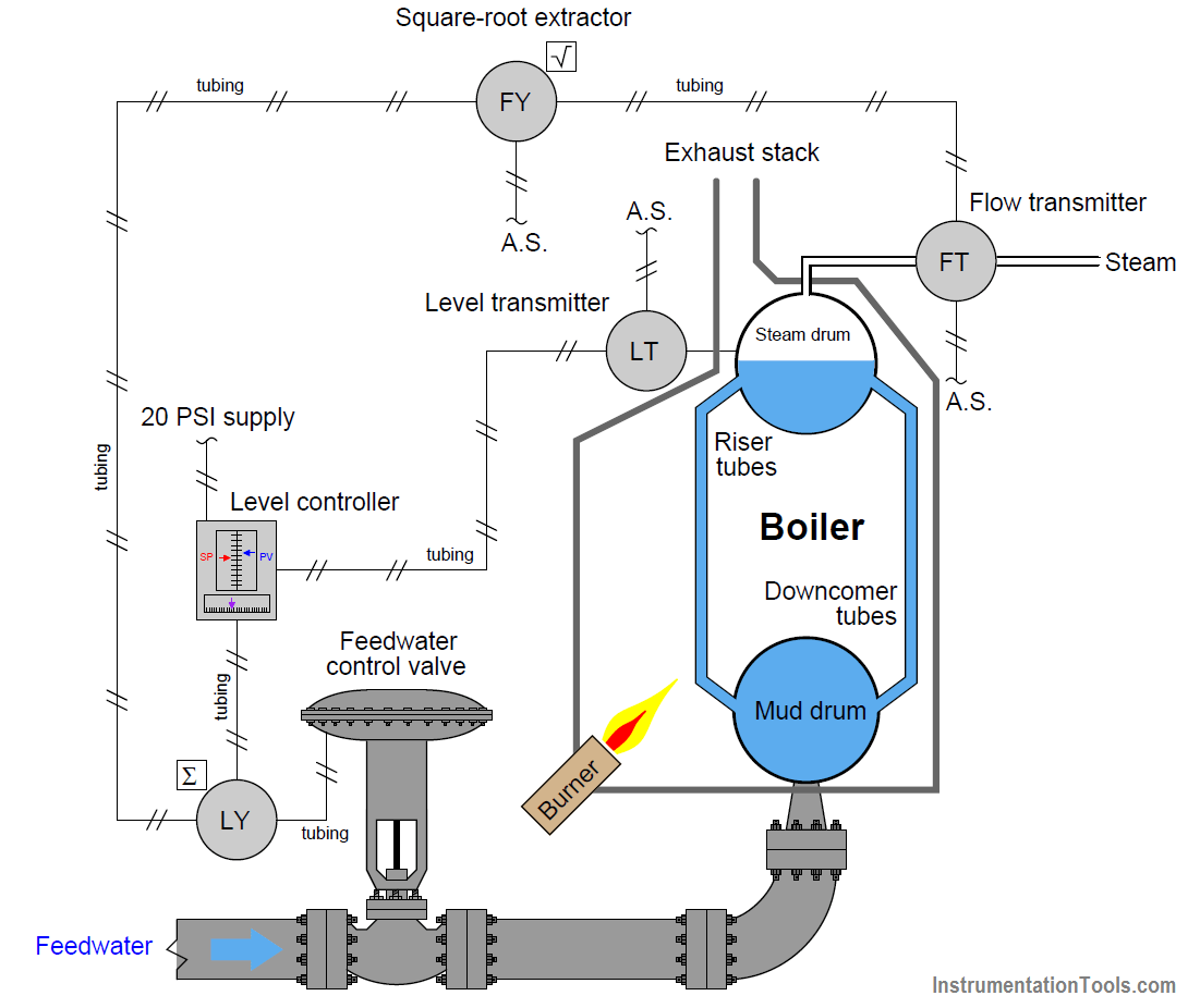 Two-element boiler steam drum level control