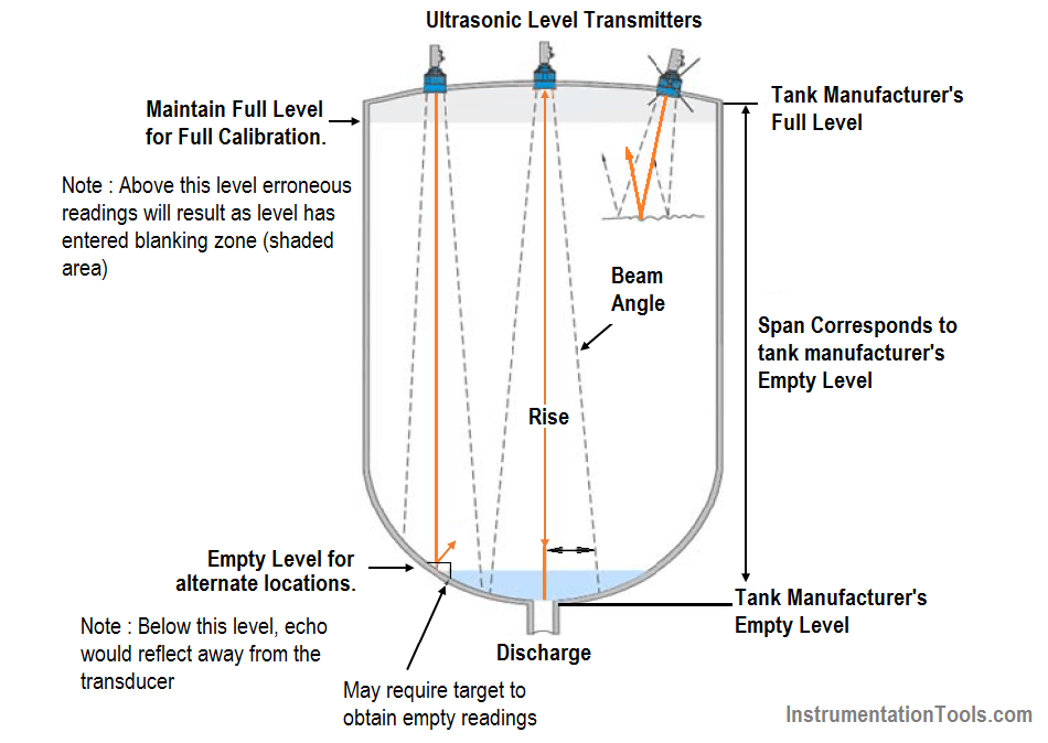 Understanding Ultrasonic Level Measurement
