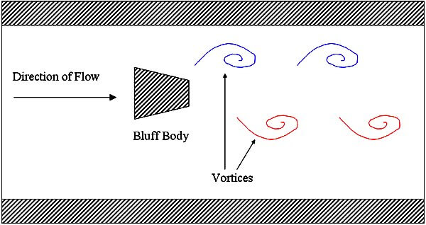Vortex Flow meter Principle