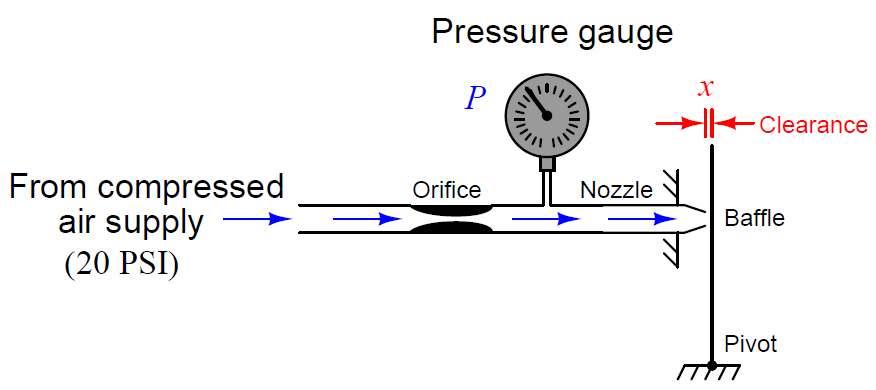 baffle-and-nozzle assembly