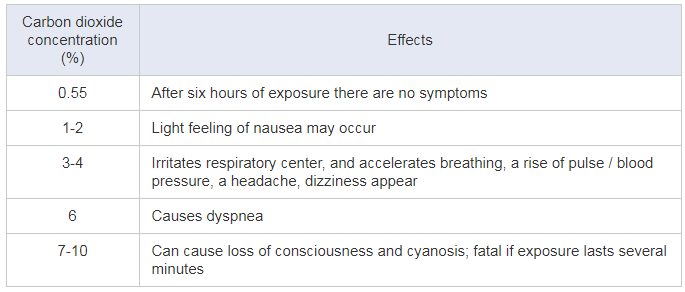 symptoms of carbon dioxide
