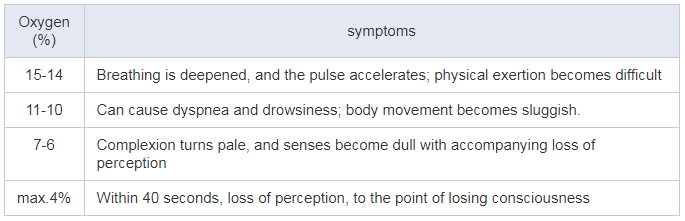 symptoms of extreme oxygen deficiency