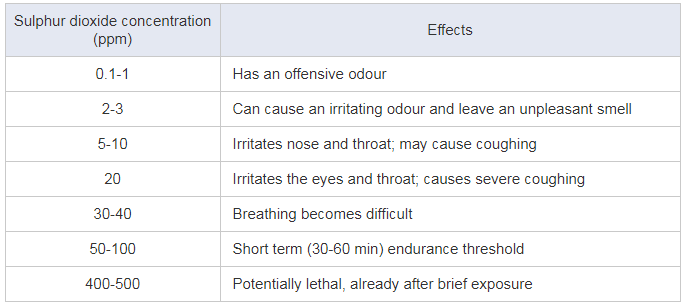 symptoms of sulphur dioxide