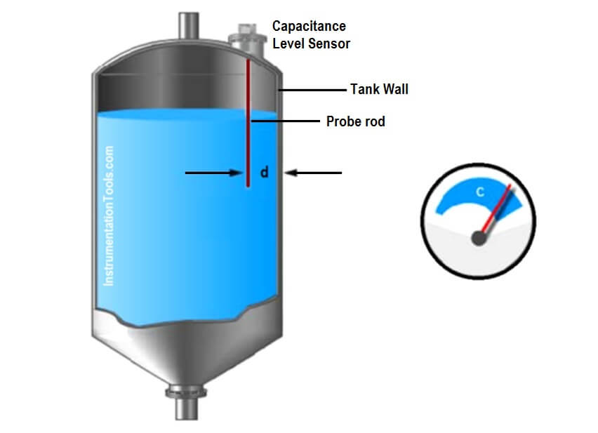 Capacitance Level measurement principle