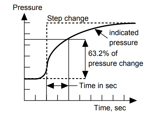 Capillary Tubing Pressure Sensor Temperature & Elevation Problems