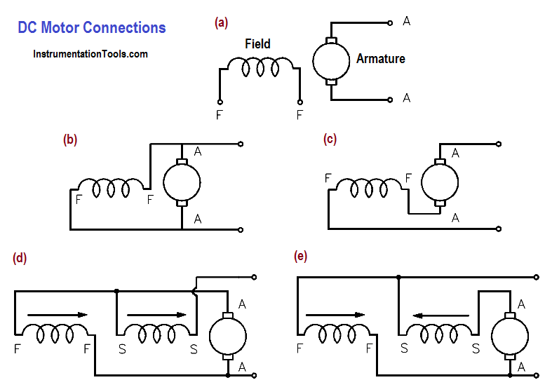 dc motor connections  instrumentation tools