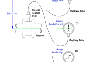 Effects of Capillary Tubing on Pressure Measurement