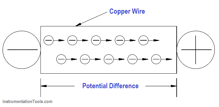 Electron Flow Through a Copper Wire with a Potential Difference