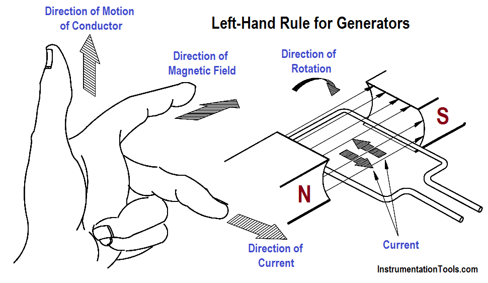 Left-Hand Rule for Generators