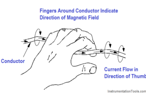 Left-hand Rule for Current Carrying Conductors