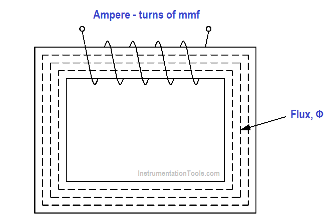 Magnetic Current with Closed Iron Path