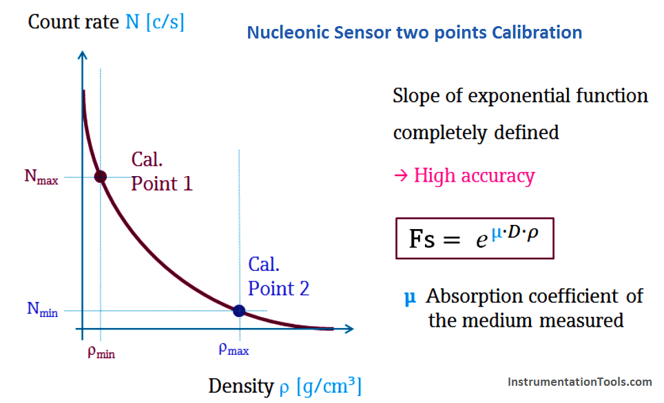 Nucleonic Level Sensor calibration