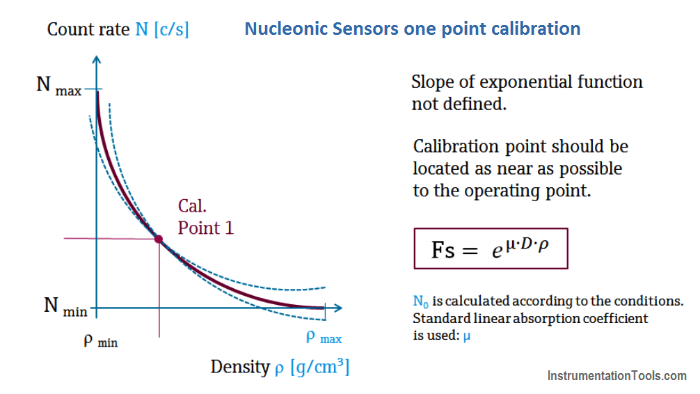 Nucleonic Level Sensors one point calibration