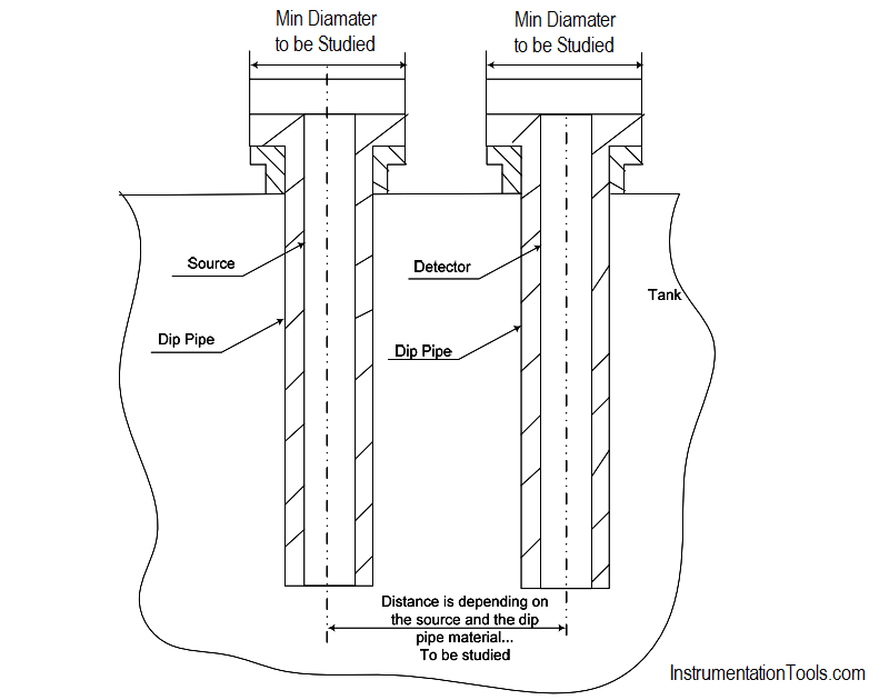 Nucleonic internal source and detector principle in two separated dip pipes