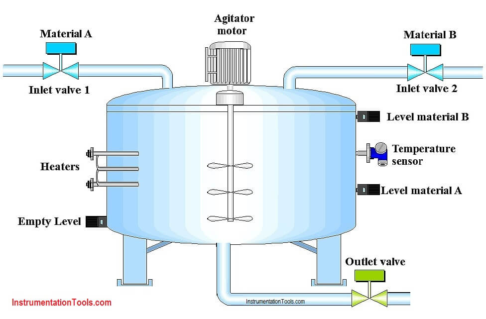 PLC Program for Automatic Heating and Mixing of Products