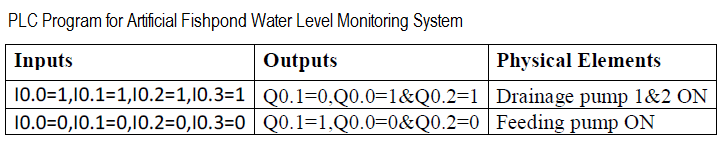 PLC Water Level Programming