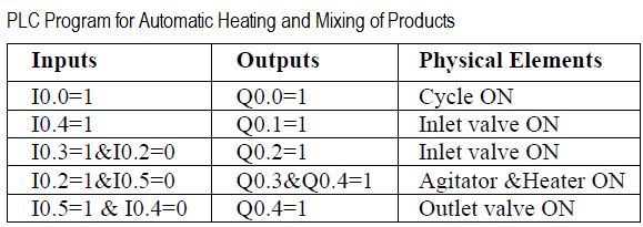 Heating and Mixing of Products using PLC Example Tutorial