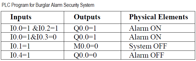 PLC Simulation for Burglar Alarm Security System