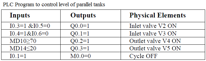 PLC Test Cases for control level of parallel tanks