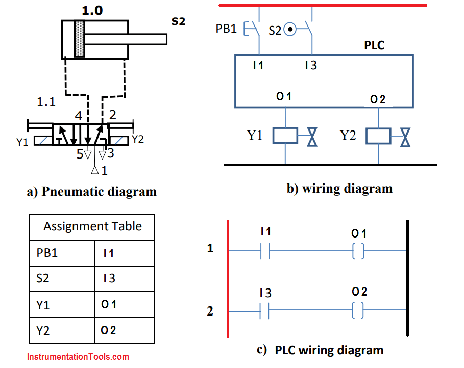 pneumatic circuit plc wiring diagram