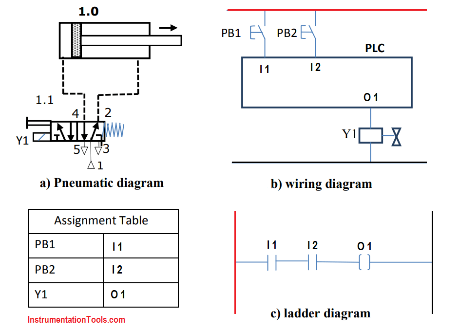 Wiring Plc Ladder Diagram - Wiring Diagrams Digital